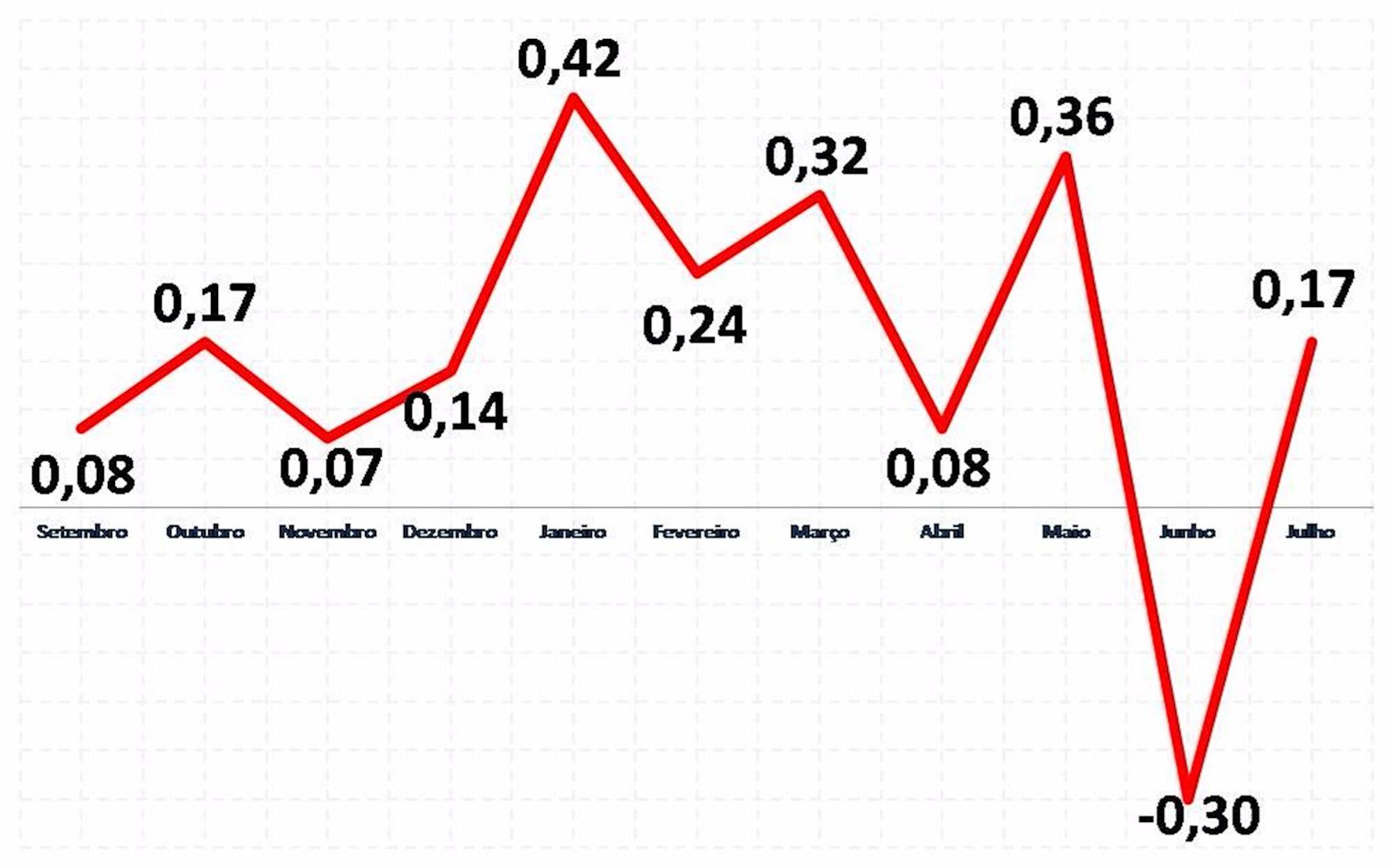 inflação, inpc, Fonte: IBGE / Elaboração: Subseção Metalúrgicos Sorocaba