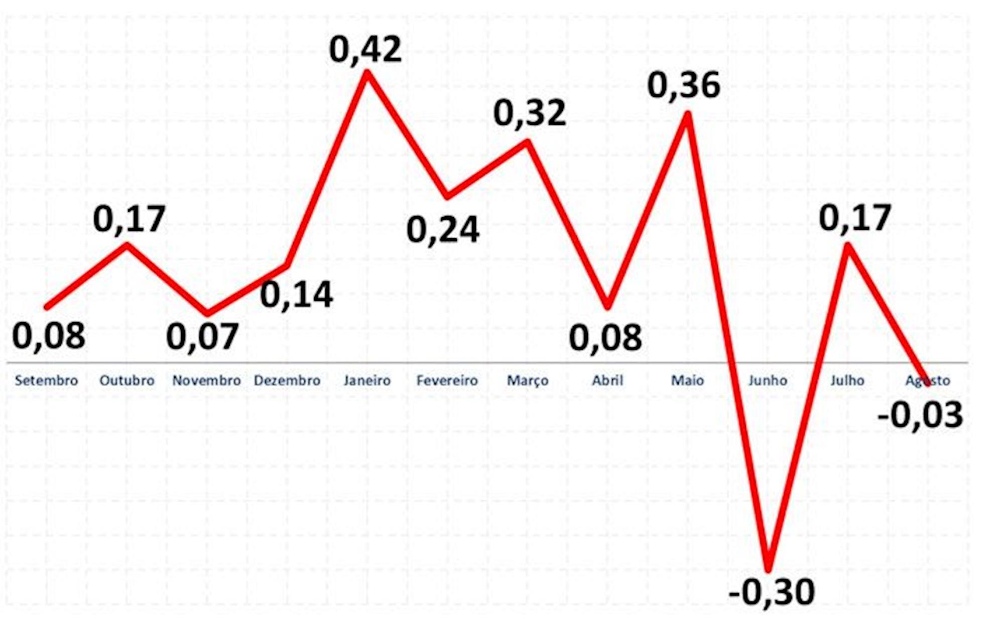 diesse, inflação, campanha, salarial, FONTE: Subseção Dieese/SMetal