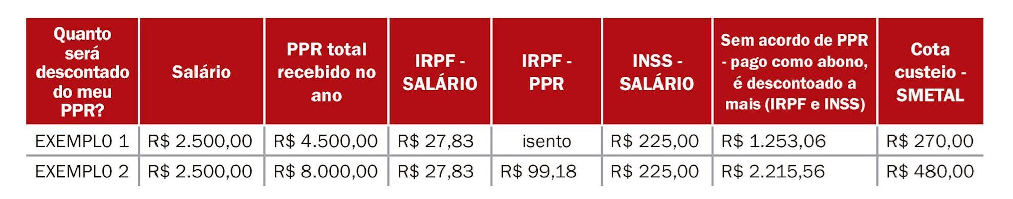 exemplo, ppr, cota, Dados da subseção Dieese SMetal Sorocaba