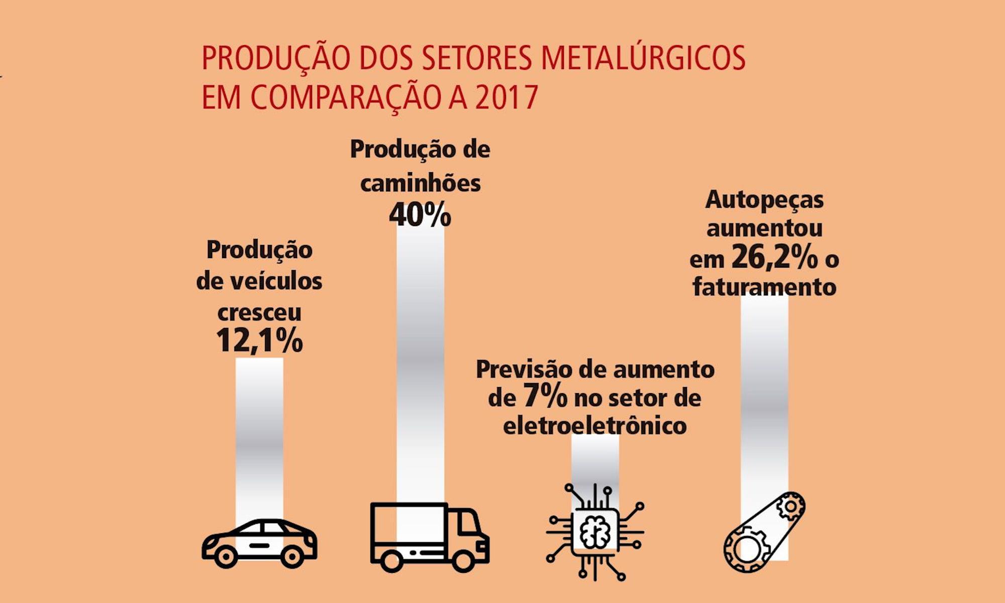 produção, metalurgia, , Divulgação