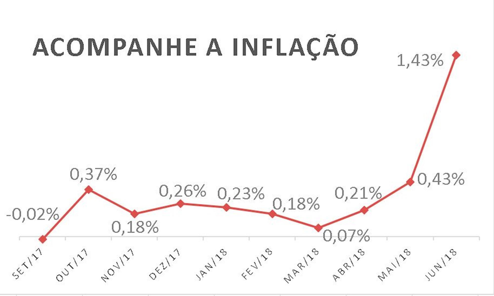 inflação, , Fonte: Dieese Sorocaba