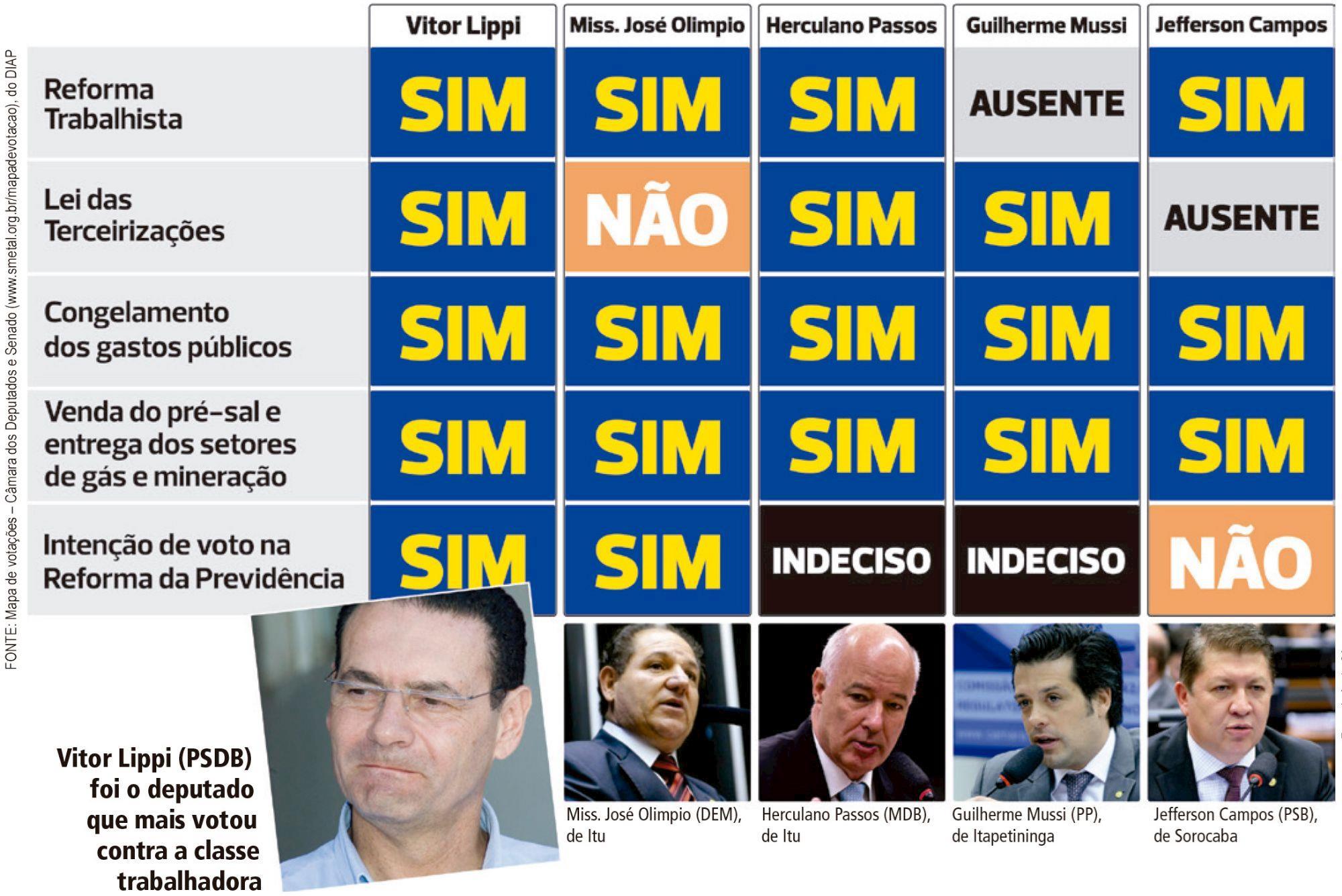 votação, lippi, reforma, terceirização,, FONTE: Mapa de votações do DIAP – Câmara dos Deputados e Senado