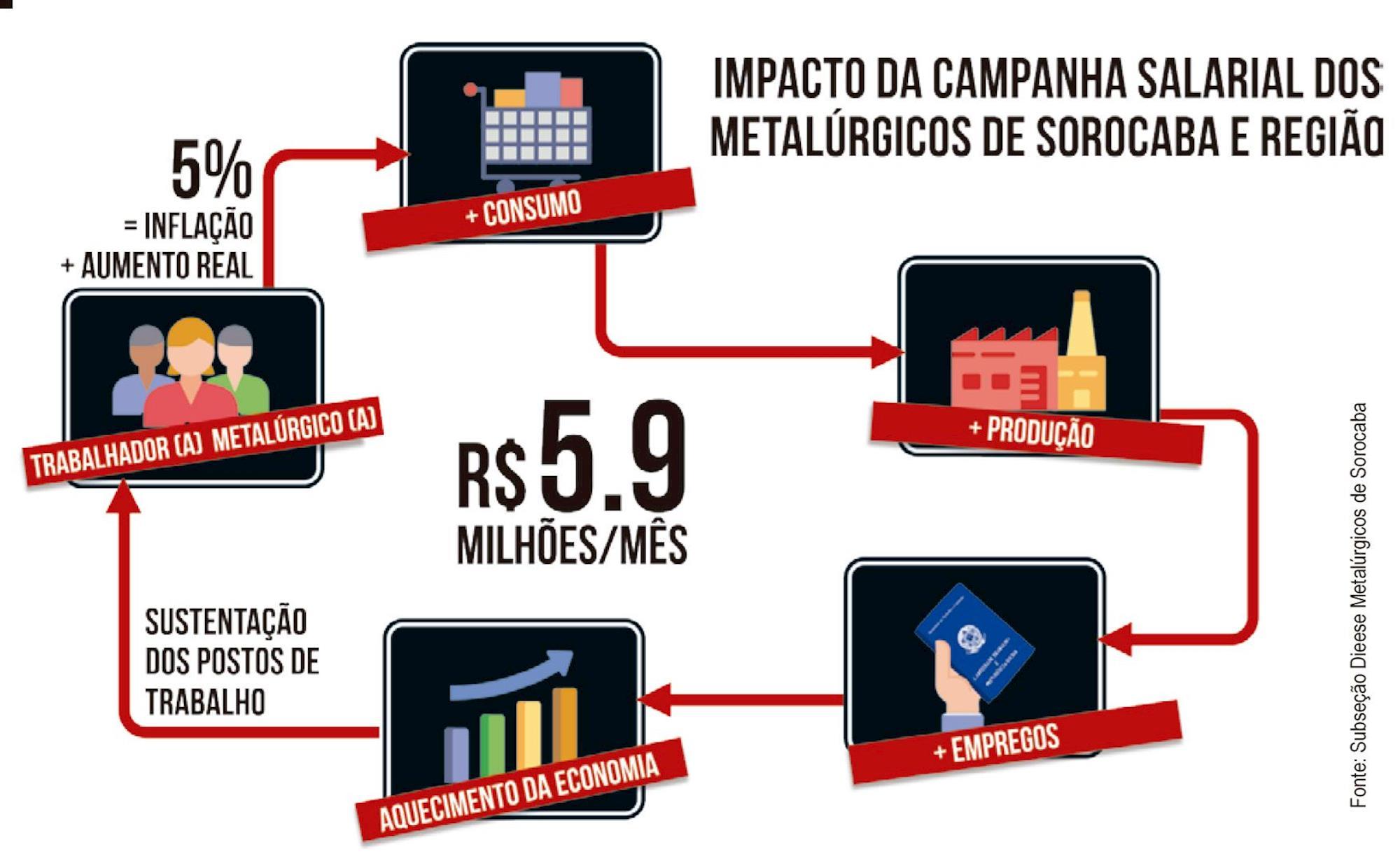 infografico, economia, reajuste, impacto, campanha, salarial,, Fonte: Subseção Dieese dos Metalúrgicos de Sorocaba