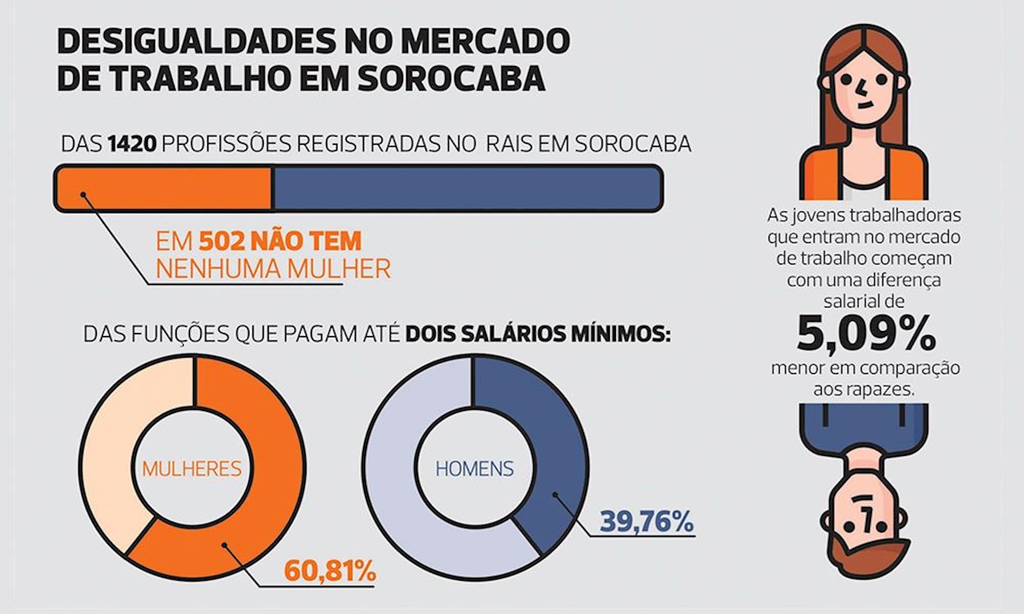 mercado, trabalho, mulher, ocupação, dieese, Dados do Rais e Caged, compilados pela subseção Dieese dos Metalúrgicos de Sorocaba