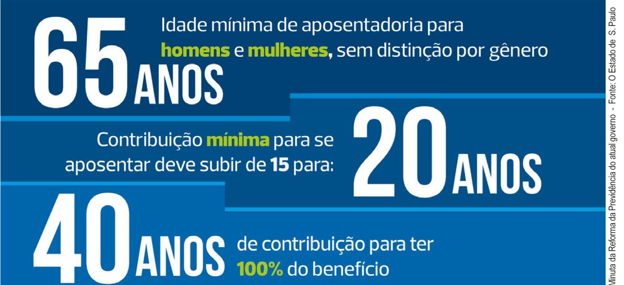 previdência, reforma, aposentadoria, bolsonaro, FONTE: jornal Estado de S. Paulo / ARTE: Cassio Freire