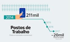 Em Sorocaba fecharam 20 mil postos de trabalho entre 2014 e 2017