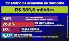 13º salário dos metalúrgicos injetará até R$ 178 milhões na economia