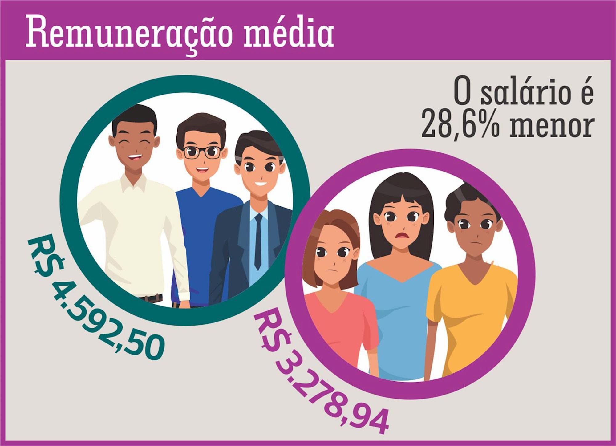 remuneração, mulher, desigualmente, metalúrgico,, Fonte: RAIS/ Subseção Dieese dos Metalúrgicos de Sorocaba