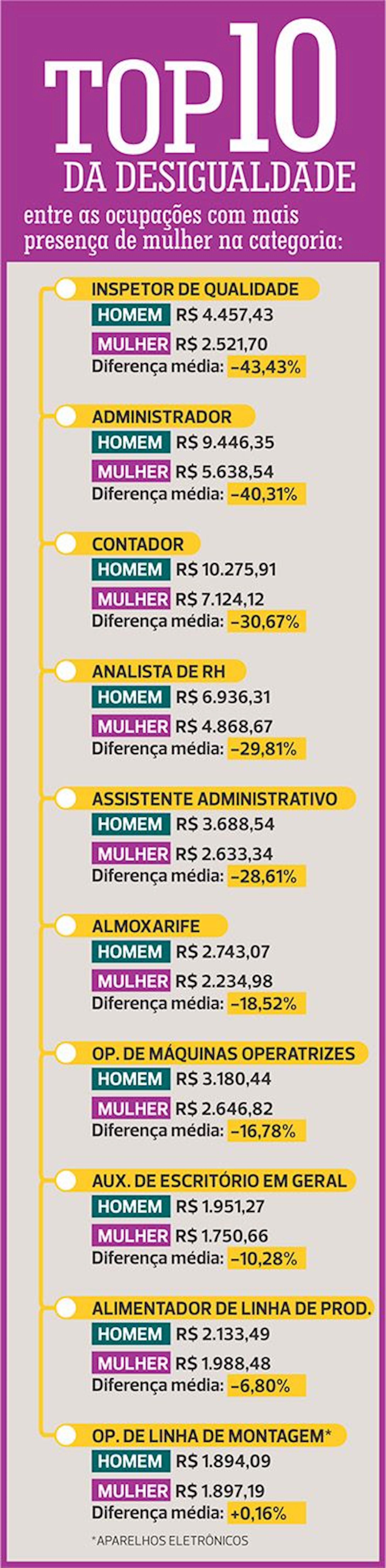 desigualdade, metalúrgica, mulher,, Fonte: RAIS/ Subseção Dieese dos Metalúrgicos de Sorocaba