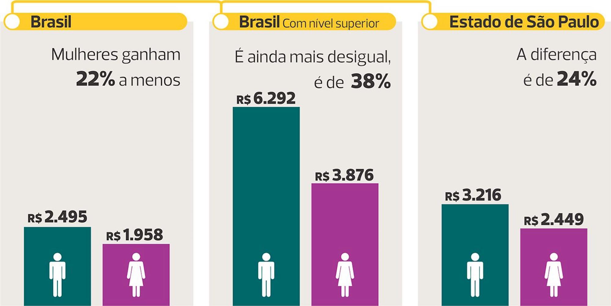 brasil, desigualdade, mulher, dieese,, FONTE: IBGE/ Elaboração Dieese