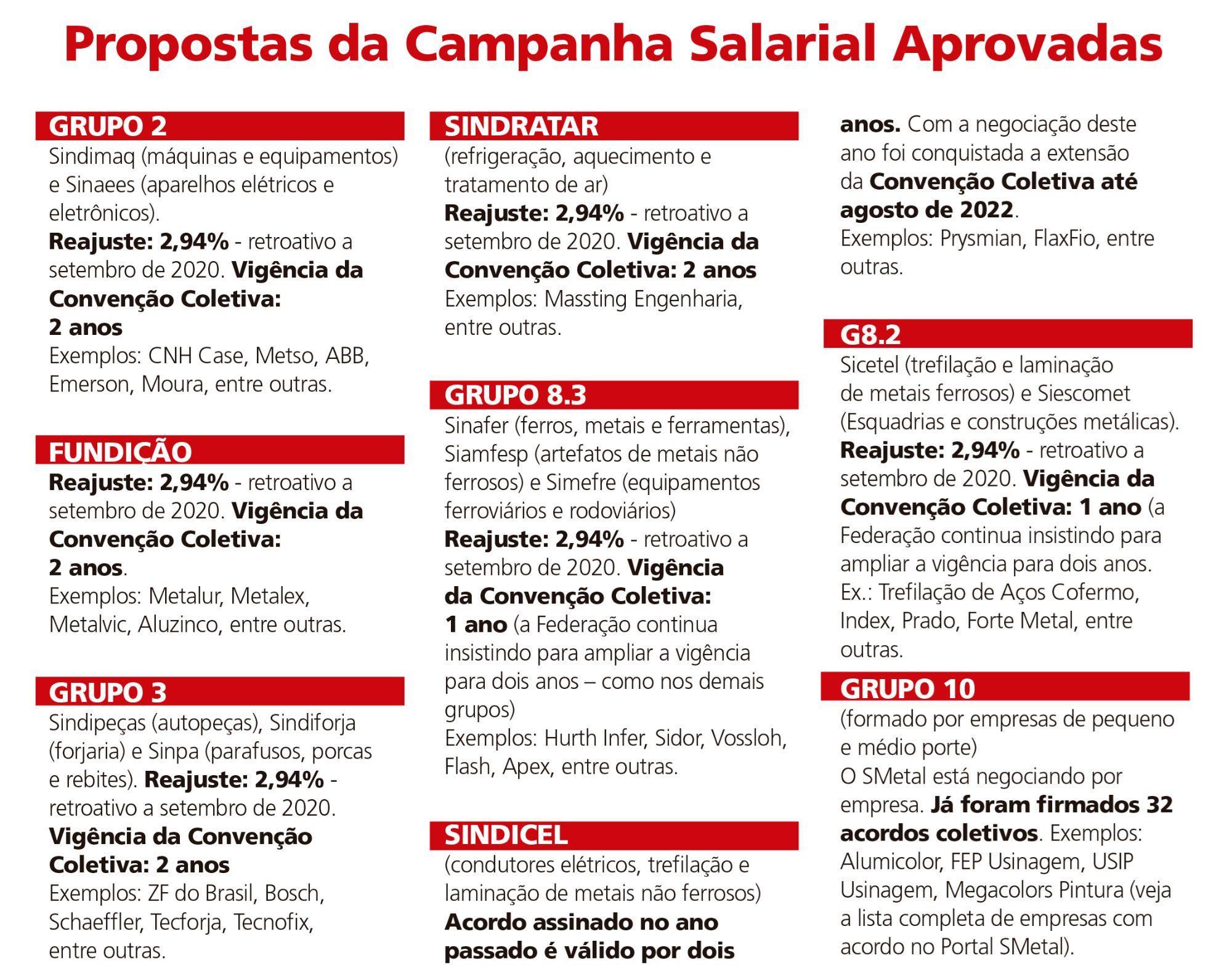 campanha, salarial, smetal, sorocaba, fem, Divulgação