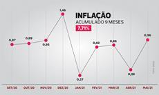 Inflação acumulada chega a 7,71% desde a última Campanha Salarial