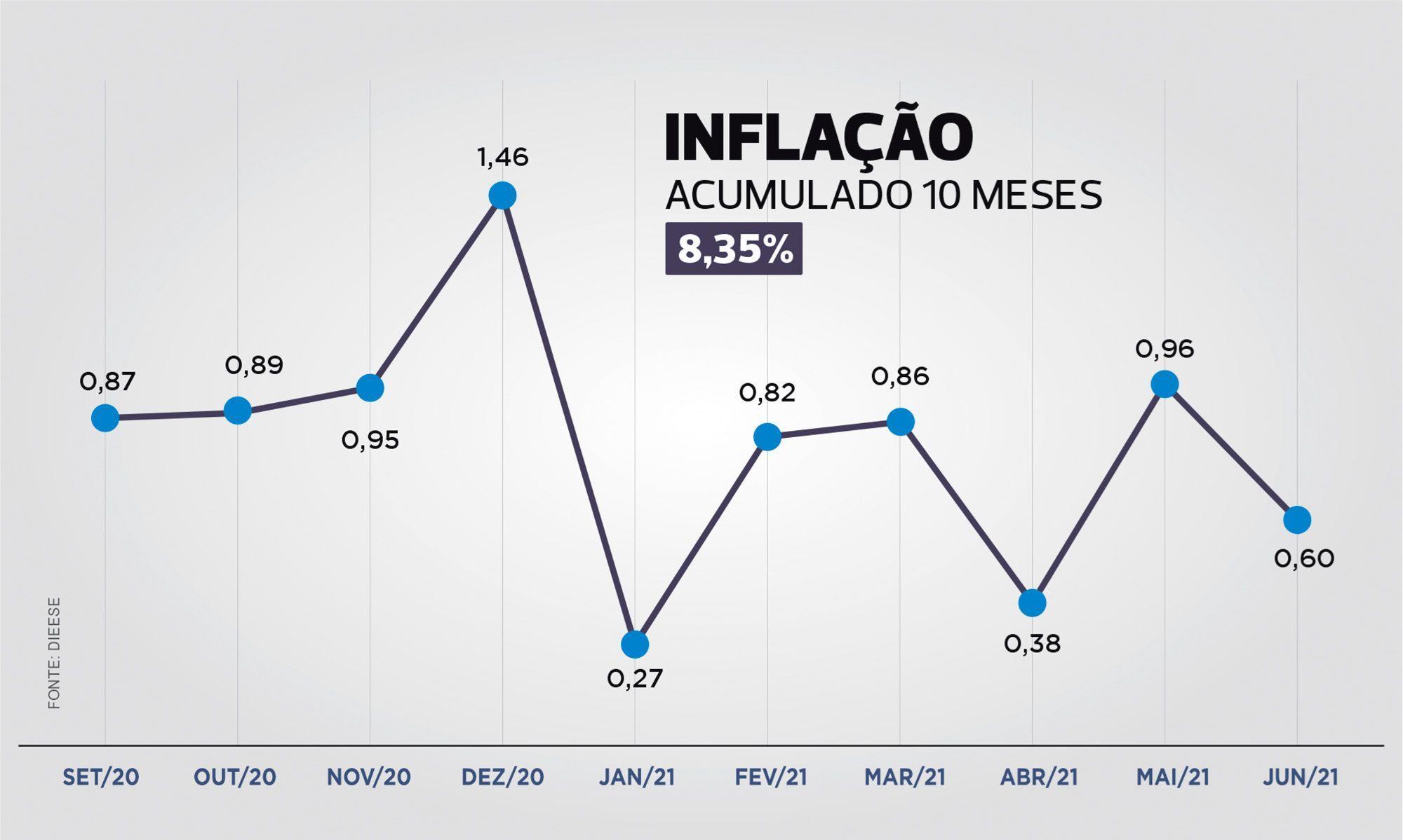 inflação, smetal, sindicato, inpc, sorocaba, data-base, , Arte: Cassio Freire / Dados: Dieese Metalúrgicos de Sorocaba