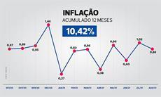 Data-base: Inflação acumulada nos últimos 12 meses chega a 10,42%